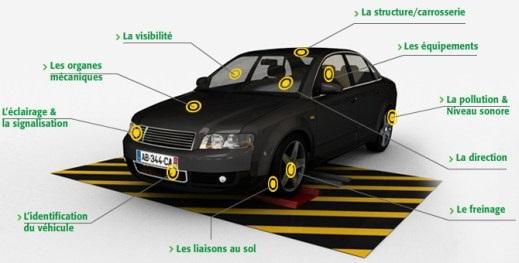tout savoir sur le contr le technique automobile le monde de l automobile. Black Bedroom Furniture Sets. Home Design Ideas